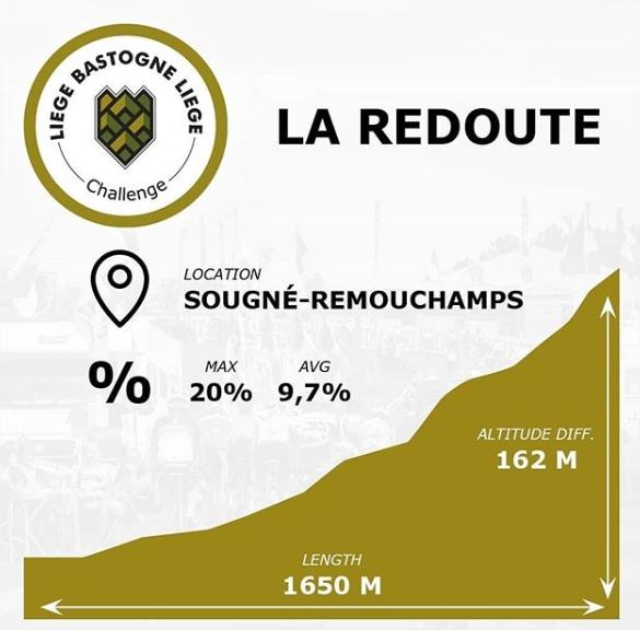 Côte de La Redoute Profil