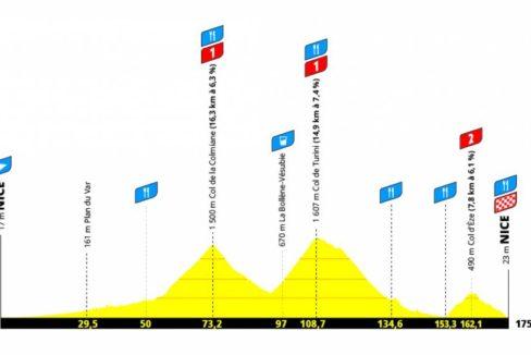 Profil de l'Etape du Tour 2021
