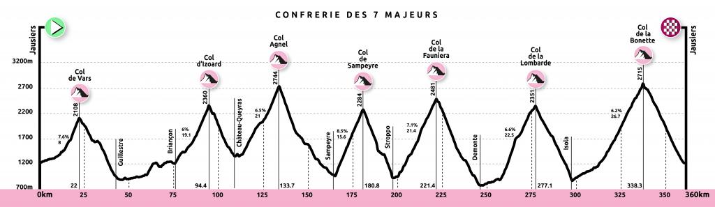2019-10-22-les7majeurs-profil-map-1024x297 (1)